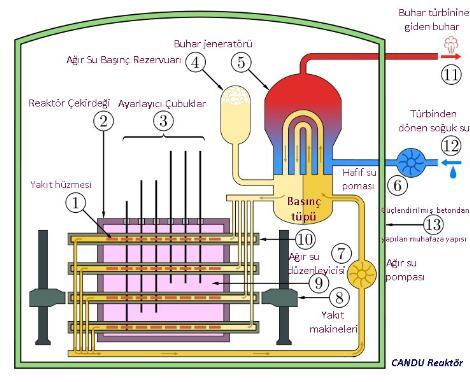 Йордания може да стане референтна площадка за реактора EC-6