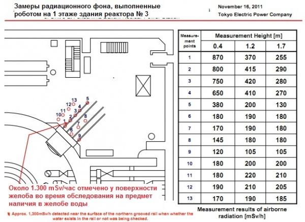 """Робот измери 1,32 Sv/h в трети блок на АЕЦ """"Фукушима-1"""""""