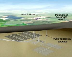 Проект на геологично хранилище за радиоактивни отпадъци (РАО) стартира във Франция