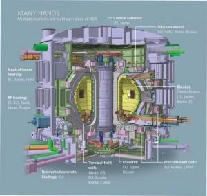 Проектът ITER и канадската му алтернатива