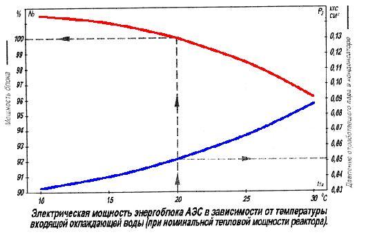 """АЕЦ """"Козлодуй"""" работи на номинална мощност = електрическа мощност 1040 – 1060 MW?"""
