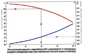 """АЕЦ """"Козлодуй"""" – работи на номинална мощност = електрическа мощност 1040 – 1060 MW?"""