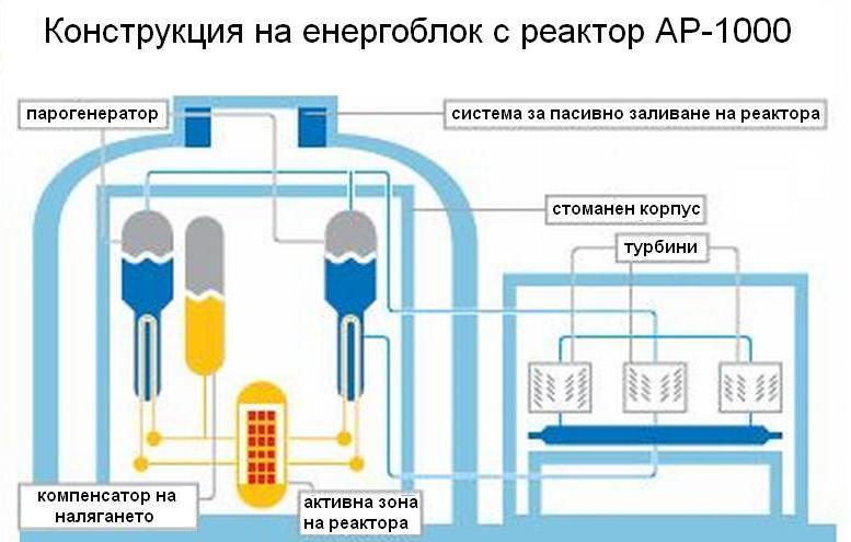 AP-1000 – кратко описание