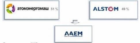 Русия – Съветът на директорите на СП «ААЭМ» е определил площадката за производството на оборудване по технологията ARABELLE