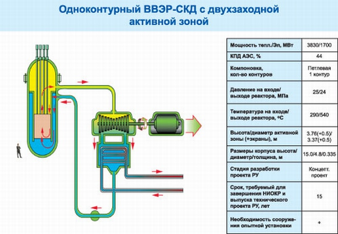 Иновационна разработка – ВВЭР-СКД – семинар