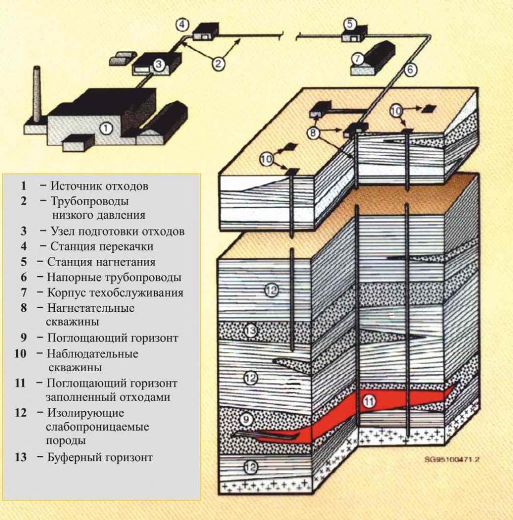 Русия – подземни геологични хранилища за РАО