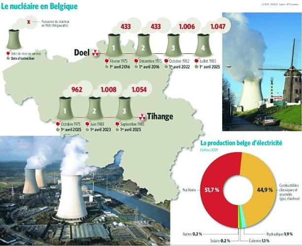 """Белгия – Спрените реактори могат да бъдат рестартирани: """"пукнатините"""" в корпусите не застрашават безопасността им"""