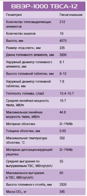 """ТВЭЛ има намерение през 2014-2015 година да подпише договор за горивото ТВСА-12 с АЕЦ """"Козлодуй"""""""