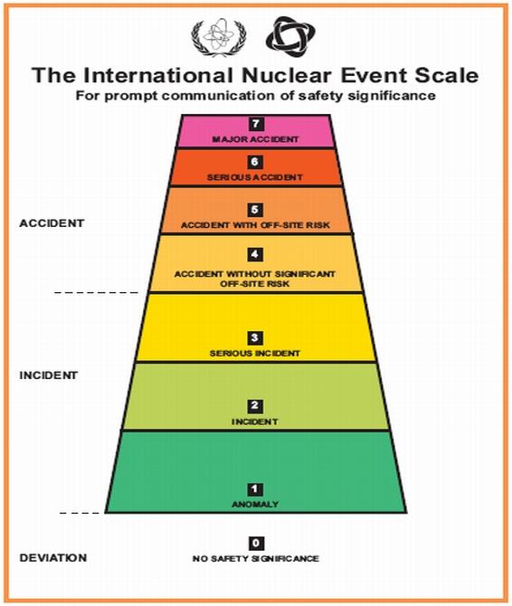 """Япония – Ядреният регулатор класифицира изтичането на радиоактивна вода на АЕЦ """"Фукушима-1"""" като инцидент от трето ниво по скалата INES"""