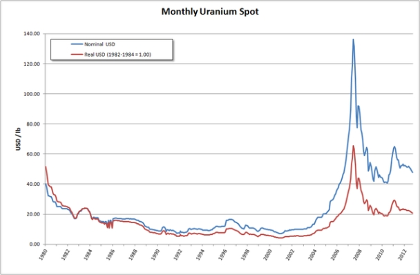 Търсенето на уран до 2030 година ще достигне 119 хиляди тона годишно