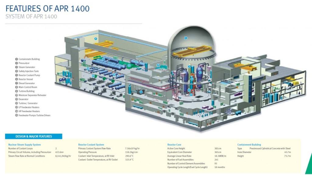 Южна Корея подаде заявка за лицензиране на APR-1400 в САЩ