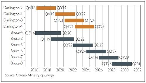 Канада – продължаване на сроковете за експлоатация на АЕЦ с реактори CANDU