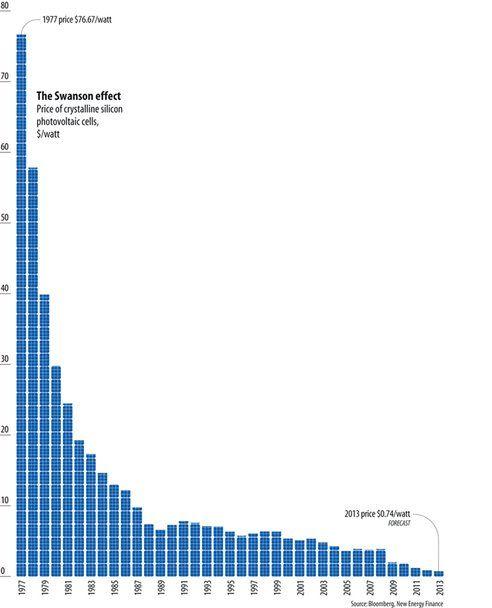 ВЕИ – Стойността на силициевите фотоелектрически преобразуватели вече пада двойно на всеки три години