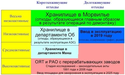 Френският опит за управление на РАО