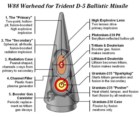 До 2023 година САЩ ще изразходват за ядрено въоръжаване 355 милиарда долара
