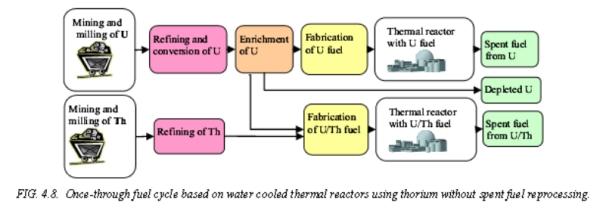 Китай – до 10 години трябва да завърши разработката на ядрен реактор, работещ с ториево гориво