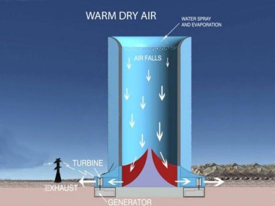 В Аризона планират да построят гигантски бетонен комин за производство на електроенергия