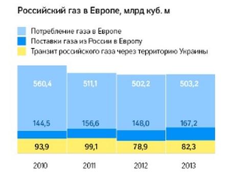 Русия, Украйна, ЕС – газ – истините за които не се говори публично