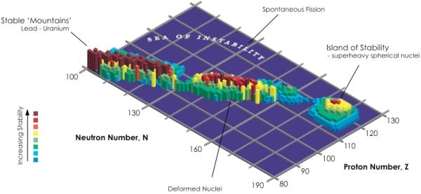 Потвърдено е синтезирането на 117-тия елемент от таблицата на Менделеев