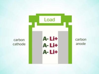 Новите японски батерии ще направят електроавтомобилите по евтини и безопасни