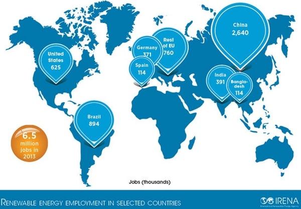 Възобновяемата енергетика осигурява работа на 6,5 милиона души по света