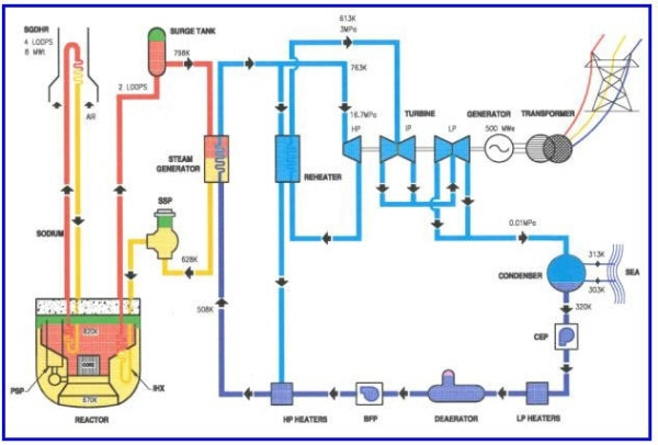 Индия – Подготовка за физическия пуск на реактора с бързи неутрони PFBR-500