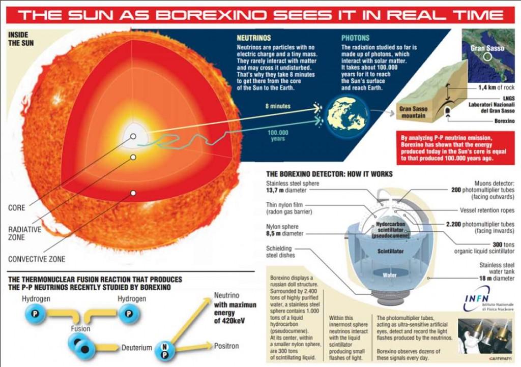 Измерена е енергията на Слънцето в момента на генерирането и