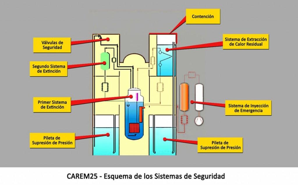 Аржентина – конкурсът за неядрената част на CAREM25 ще бъде обявен скоро