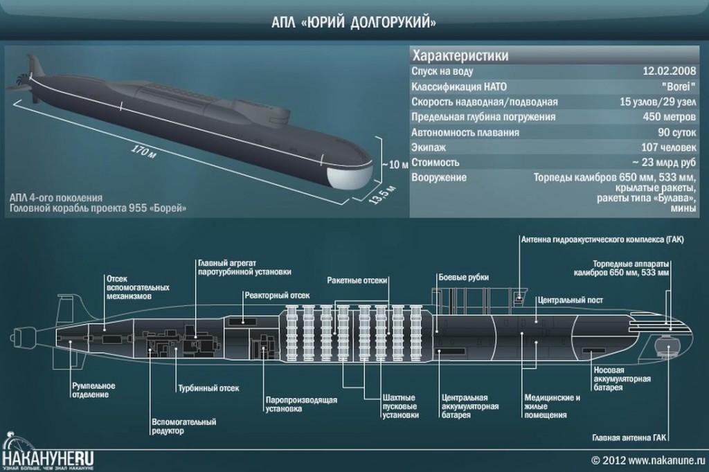 """Пускът на МБР """"Булава"""" от атомната подводница """"Юрий Долгорукий"""" е планиран за 29-30 октомври"""