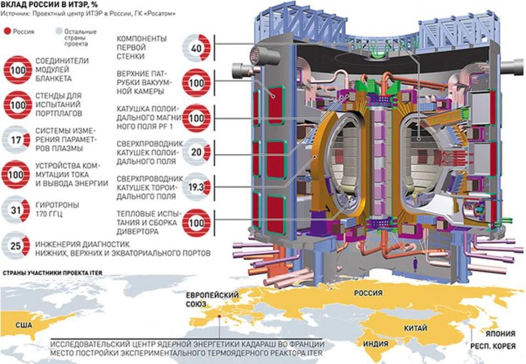 Пускането на ITER може да бъде отложено с две-три години