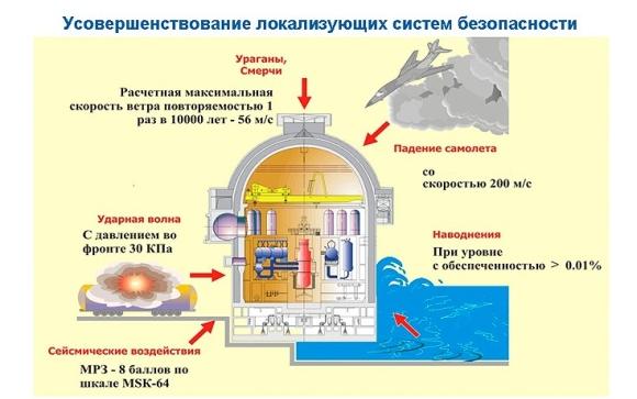 """Виетнам – двата блока на АЕЦ """"Нинтхуан-1"""" ще са по проекта АЭС – 2006 на """"Росатом"""""""