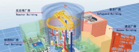 В Китай е утвърден нов проект за енергиен реактор по собствена технология – Hualong One