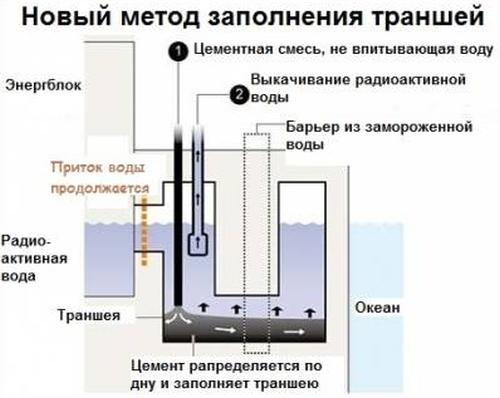 """АЕЦ """"Фукушима-1"""" – Срещу изтичането на радиоактивна вода в океана ТЕРСО ще използва специална циментова смес"""