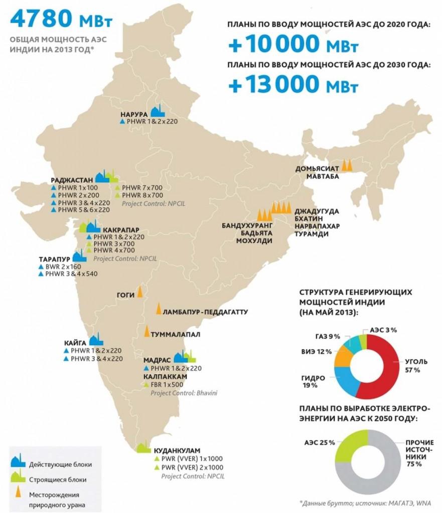 Индия – Броят на ядрените обекти под контрола на МААЕ ще нарасне до 22