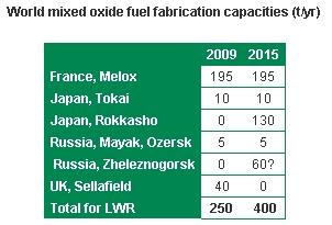 MOX-горивото за PWR е 9 пъти по-скъпо