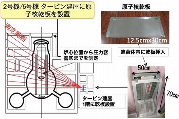 """Публикувани са резултатите от мюонното сканиране на енергоблоковете на АЕЦ """"Фукушима-1"""""""