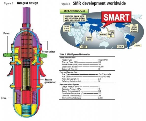 Саудитска Арабия и Република Корея се договориха за сътрудничество по реактора с малка мощност SMART