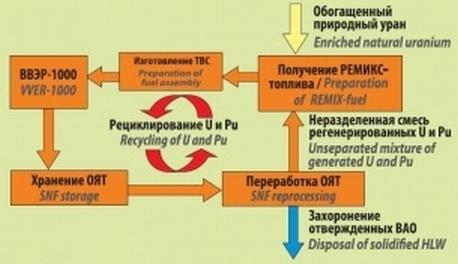 Русия – Проектът на новото ядрено РЕМИКС-гориво ще бъде разработен през тази година