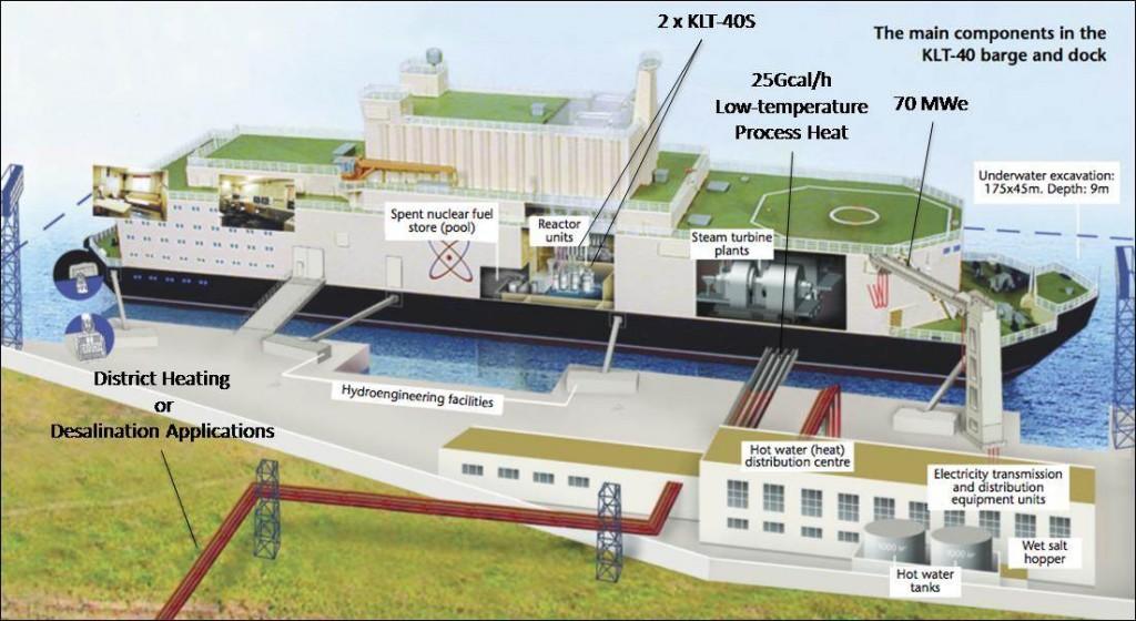 """""""Атомэкспо 2015"""" – Индонезия проявява интерес към руската плаваща атомна електроцентрала"""