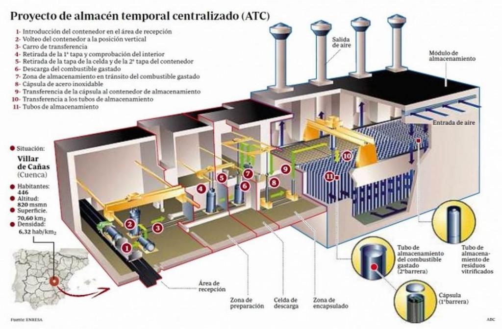 В Испания започва строителството на централизирано хранилище за ОЯГ и РАО