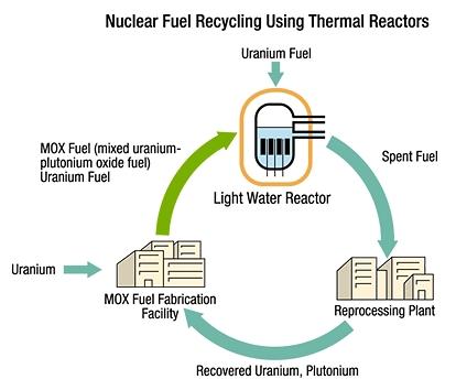 За 19 години ЕС е използвал над 184 тона плутоний под формата на MOX-гориво за АЕЦ