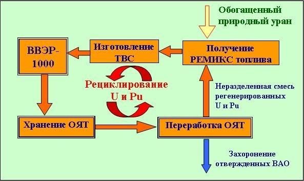 Русия – Курчатовският институт изчислява параметрите на най-новото ядрено гориво