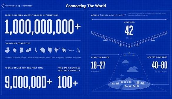Фейсбук ще започне да тества дронове за транслиране на интернет