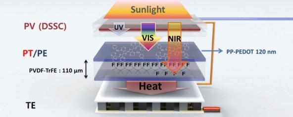 Как хибридната слънчева батерия генерира електроенергия за сметка на топлината и светлината