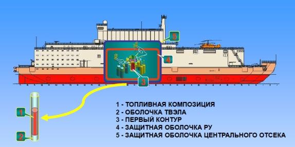 """ПАТЭС «Академик Ломоносов"""" е първият от серията мобилни ядрени енергоблокове с широк спектър на приложение"""