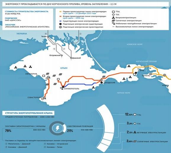 Енергийната система на Крим е готова да поеме доставките на електроенергия от Кубан