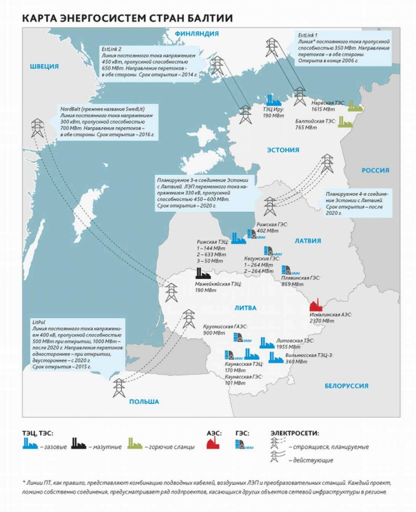 Литва – Пренасочването електроенергийната система на страната на Запад няма да се отрази на Русия и Беларус