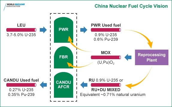 Китай трябва да търси отговор на въпроса: съхраняване или рециклиране на ОЯГ