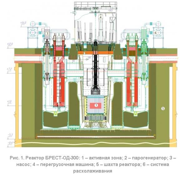 """""""АТОМПРОЕКТ"""" подготвя работната документация за започване строителството на реакторна установка от ново поколение – БРЕСТ-ОД-300"""