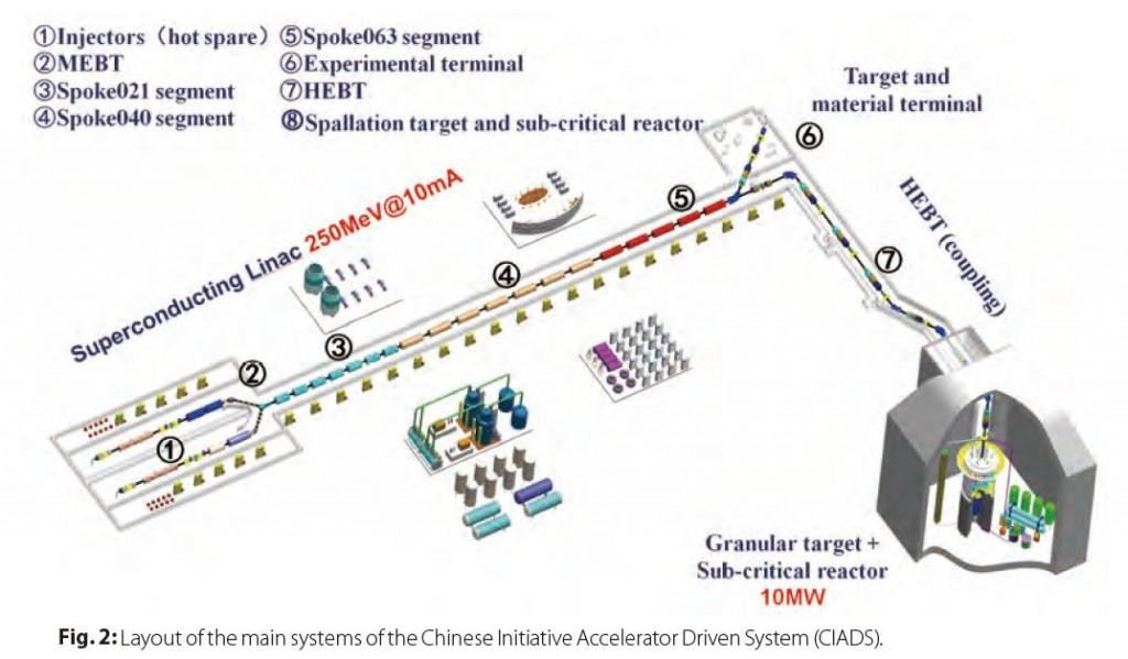 Китай е решил да изгаря ядрените отпадъци от АЕЦ по нова перспективна технология